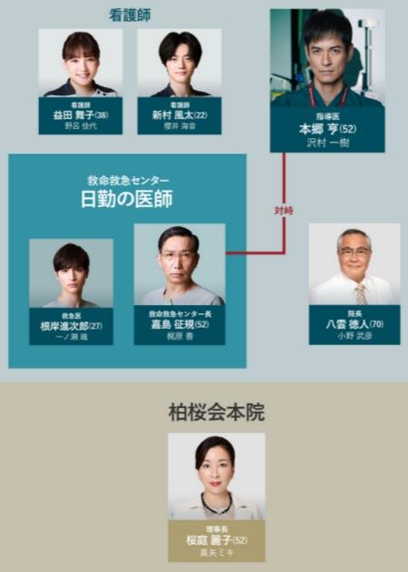 波留ドラマ ナイトドクター 相関図